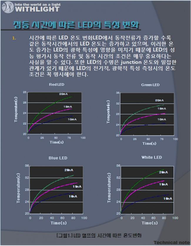 점등시간에따른LED의특성변화-1.jpg