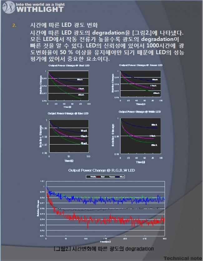 점등시간에따른LED의특성변화-2.jpg