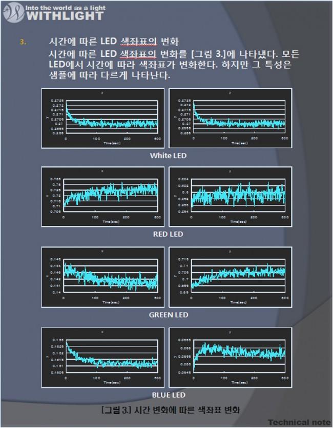 점등시간에따른LED의특성변화-3.jpg
